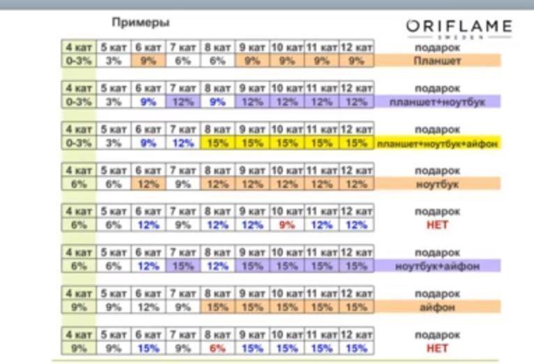 пример роста по акции 5-12 кк